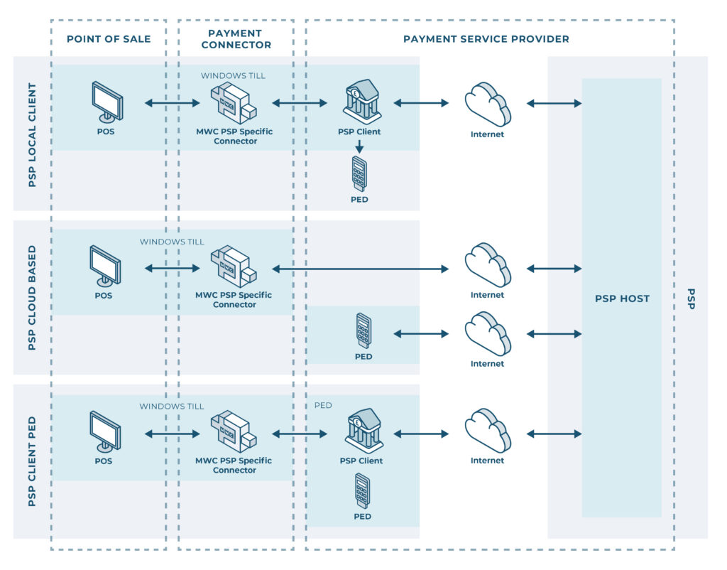 Diagram of payment integration physical architecture