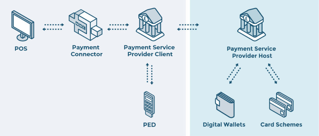 Payment Connector Architecture: POS - Payment Connector - PSP